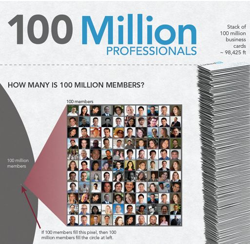 Linked In Reaches 100 Million Users