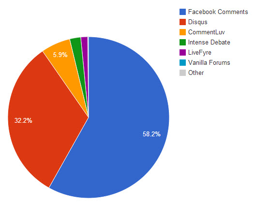 Comments Market Share