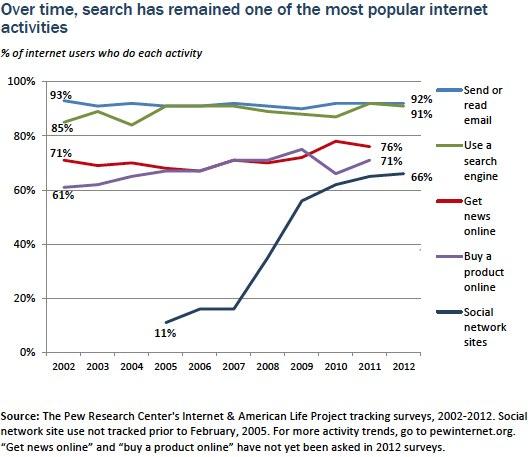 Popular Internet Activities