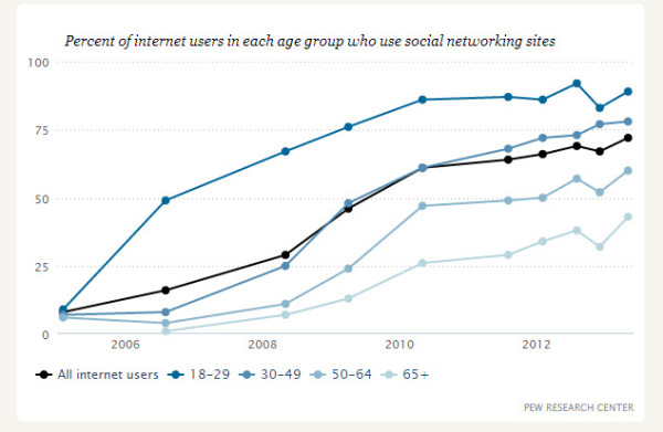 Social Network Useage
