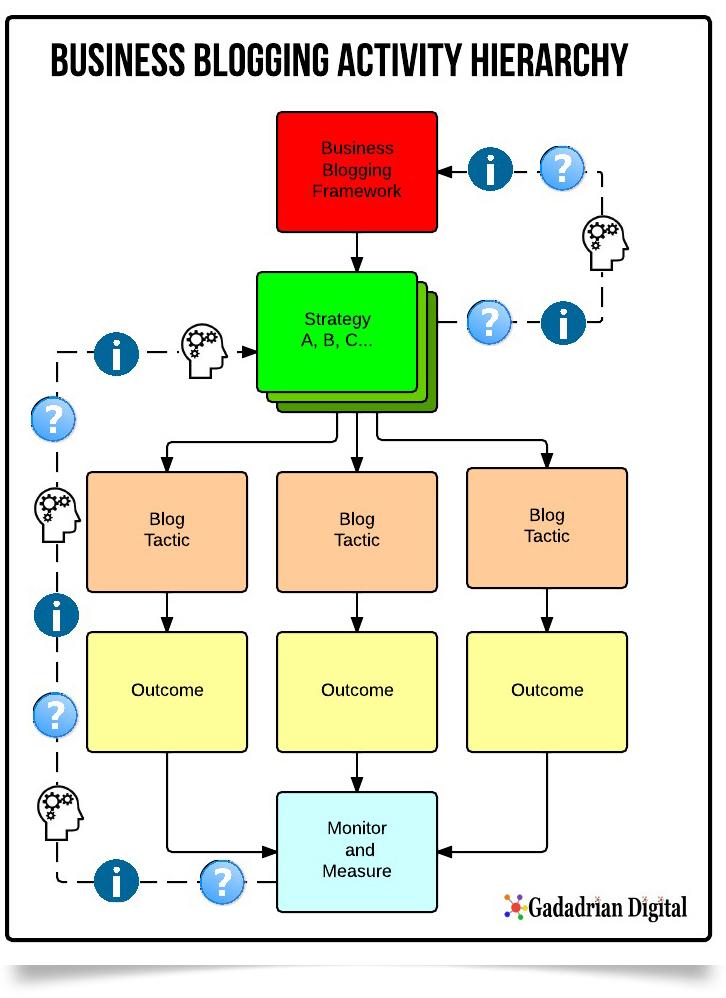 Business-Blogging-Framework-Hierarchy