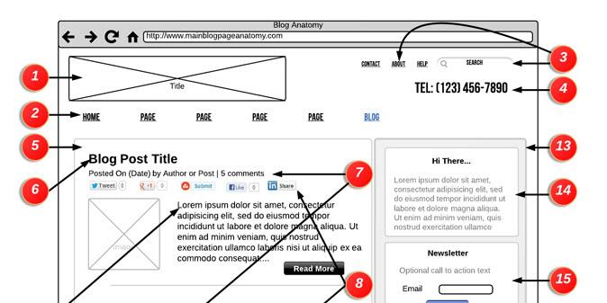 Anatomy Of A Blog Page Gadarian Digital