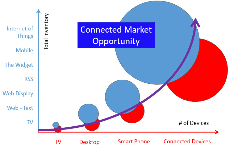 Connected Marketing Opportunity Horizon
